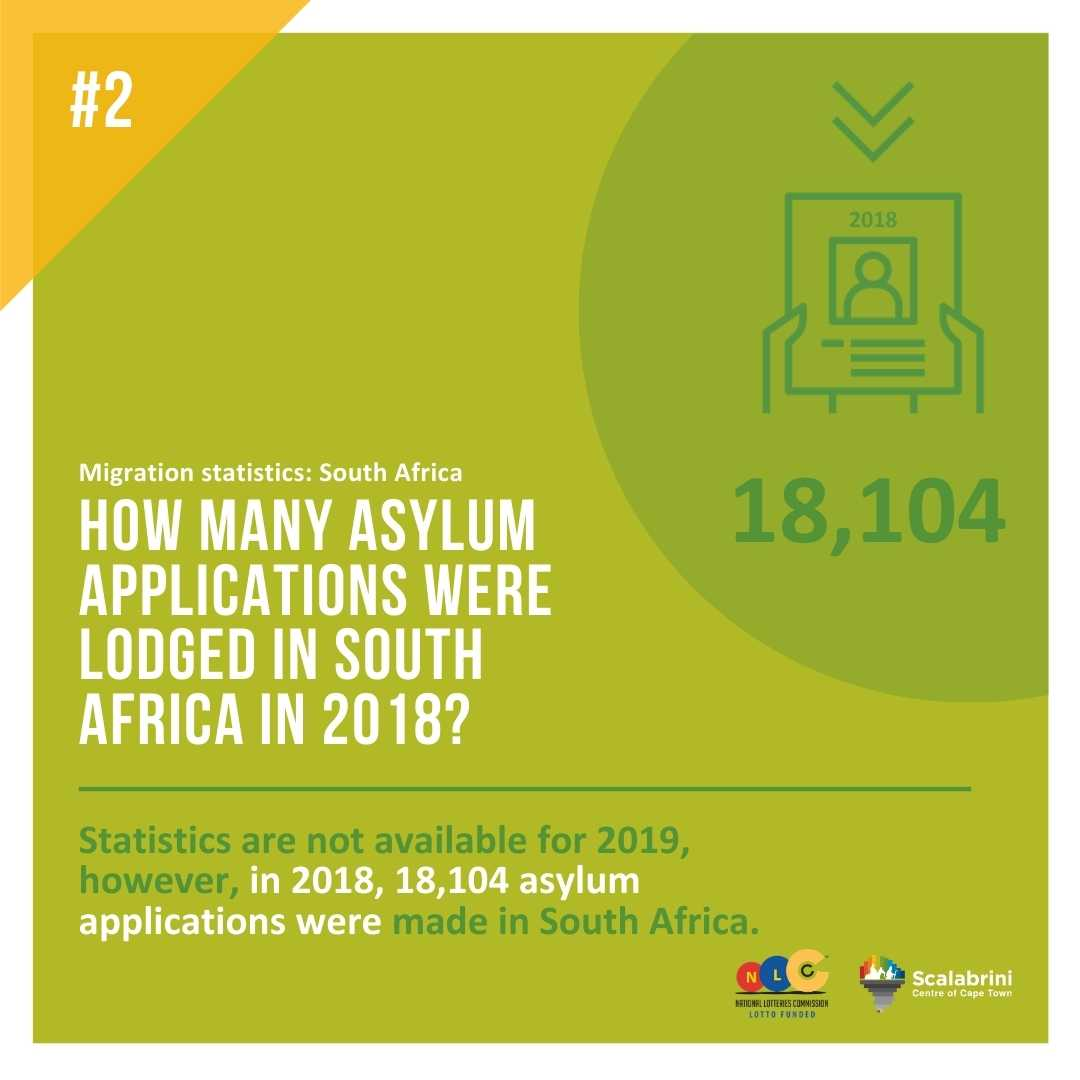 HOW MANY ASYLUM APPLICATIONS WERE LODGED IN SOUTH AFRICA IN 2019?