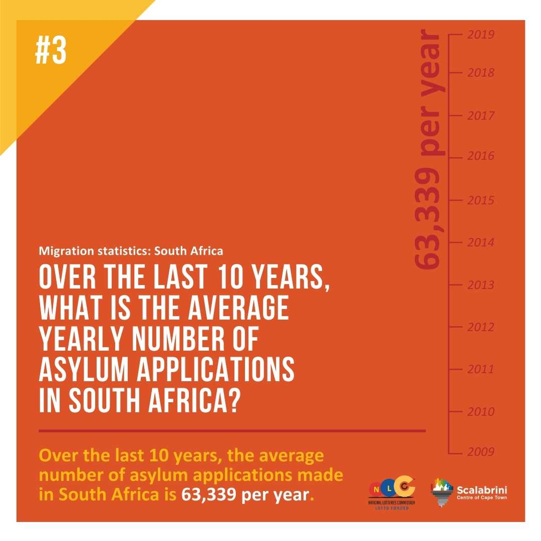 Over the last 10 years what is the average yearly number of ASYLUM applications in SOUTH AFRICA